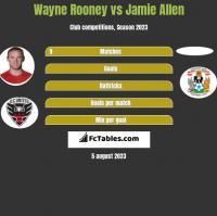 Wayne Rooney vs Jamie Allen h2h player stats