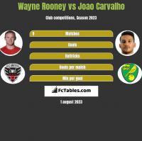 Wayne Rooney vs Joao Carvalho h2h player stats