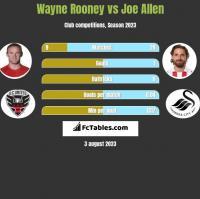 Wayne Rooney vs Joe Allen h2h player stats