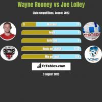 Wayne Rooney vs Joe Lolley h2h player stats