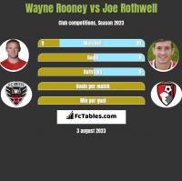 Wayne Rooney vs Joe Rothwell h2h player stats