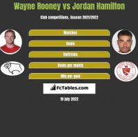 Wayne Rooney vs Jordan Hamilton h2h player stats