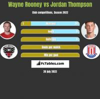 Wayne Rooney vs Jordan Thompson h2h player stats