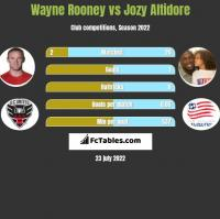 Wayne Rooney vs Jozy Altidore h2h player stats