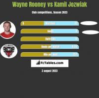 Wayne Rooney vs Kamil Jozwiak h2h player stats