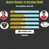 Wayne Rooney vs Krystian Bielik h2h player stats