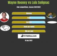 Wayne Rooney vs Luis Solignac h2h player stats
