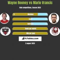 Wayne Rooney vs Mario Vrancic h2h player stats