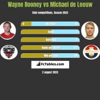 Wayne Rooney vs Michael de Leeuw h2h player stats
