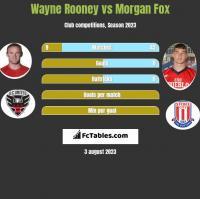 Wayne Rooney vs Morgan Fox h2h player stats