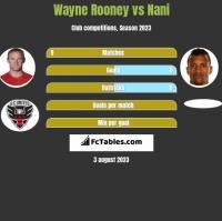 Wayne Rooney vs Nani h2h player stats