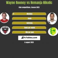 Wayne Rooney vs Nemanja Nikolić h2h player stats