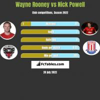 Wayne Rooney vs Nick Powell h2h player stats