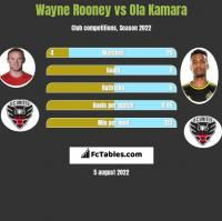 Wayne Rooney vs Ola Kamara h2h player stats