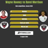Wayne Rooney vs Ravel Morrison h2h player stats