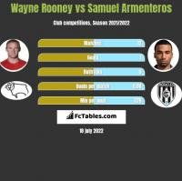Wayne Rooney vs Samuel Armenteros h2h player stats