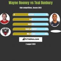 Wayne Rooney vs Teal Bunbury h2h player stats