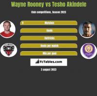 Wayne Rooney vs Tesho Akindele h2h player stats