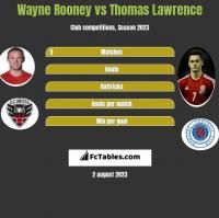 Wayne Rooney vs Thomas Lawrence h2h player stats
