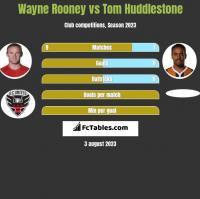 Wayne Rooney vs Tom Huddlestone h2h player stats
