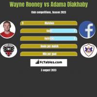 Wayne Rooney vs Adama Diakhaby h2h player stats