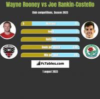 Wayne Rooney vs Joe Rankin-Costello h2h player stats
