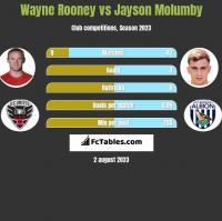Wayne Rooney vs Jayson Molumby h2h player stats