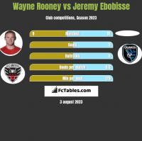 Wayne Rooney vs Jeremy Ebobisse h2h player stats