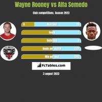Wayne Rooney vs Alfa Semedo h2h player stats