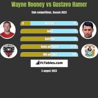 Wayne Rooney vs Gustavo Hamer h2h player stats
