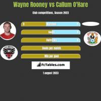 Wayne Rooney vs Callum O'Hare h2h player stats