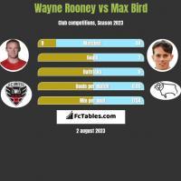 Wayne Rooney vs Max Bird h2h player stats