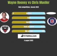 Wayne Rooney vs Chris Mueller h2h player stats