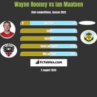 Wayne Rooney vs Ian Maatsen h2h player stats