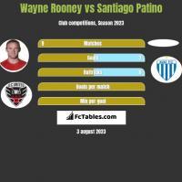 Wayne Rooney vs Santiago Patino h2h player stats