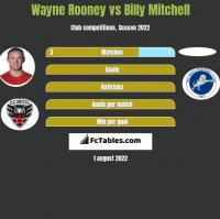 Wayne Rooney vs Billy Mitchell h2h player stats