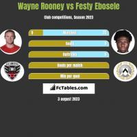 Wayne Rooney vs Festy Ebosele h2h player stats