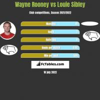 Wayne Rooney vs Louie Sibley h2h player stats