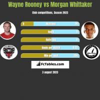 Wayne Rooney vs Morgan Whittaker h2h player stats