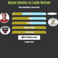 Wayne Rooney vs Louie Watson h2h player stats