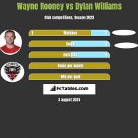 Wayne Rooney vs Dylan Williams h2h player stats