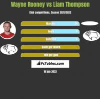 Wayne Rooney vs Liam Thompson h2h player stats