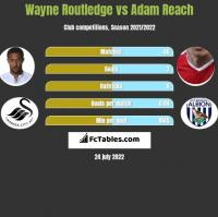 Wayne Routledge vs Adam Reach h2h player stats