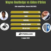 Wayne Routledge vs Aiden O'Brien h2h player stats