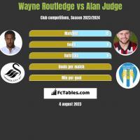 Wayne Routledge vs Alan Judge h2h player stats