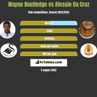 Wayne Routledge vs Alessio Da Cruz h2h player stats