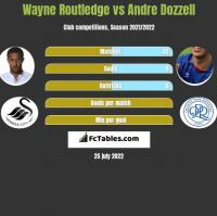Wayne Routledge vs Andre Dozzell h2h player stats