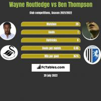 Wayne Routledge vs Ben Thompson h2h player stats