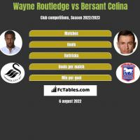 Wayne Routledge vs Bersant Celina h2h player stats