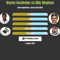 Wayne Routledge vs Billy Bingham h2h player stats